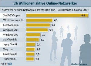 Netzwerke_Download