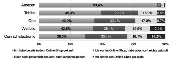 ecc-shopmonitor-online-haendler-ruf
