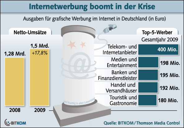 BITKOM_Netzwerbung_2009(1)
