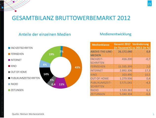 Pressechart_Bruttowerbemarkt 2012
