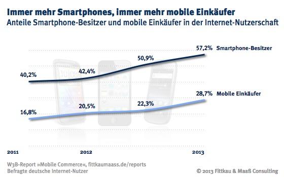 W3B36_Anteil_Smartphone_Besitzer_Mobile_Commerce